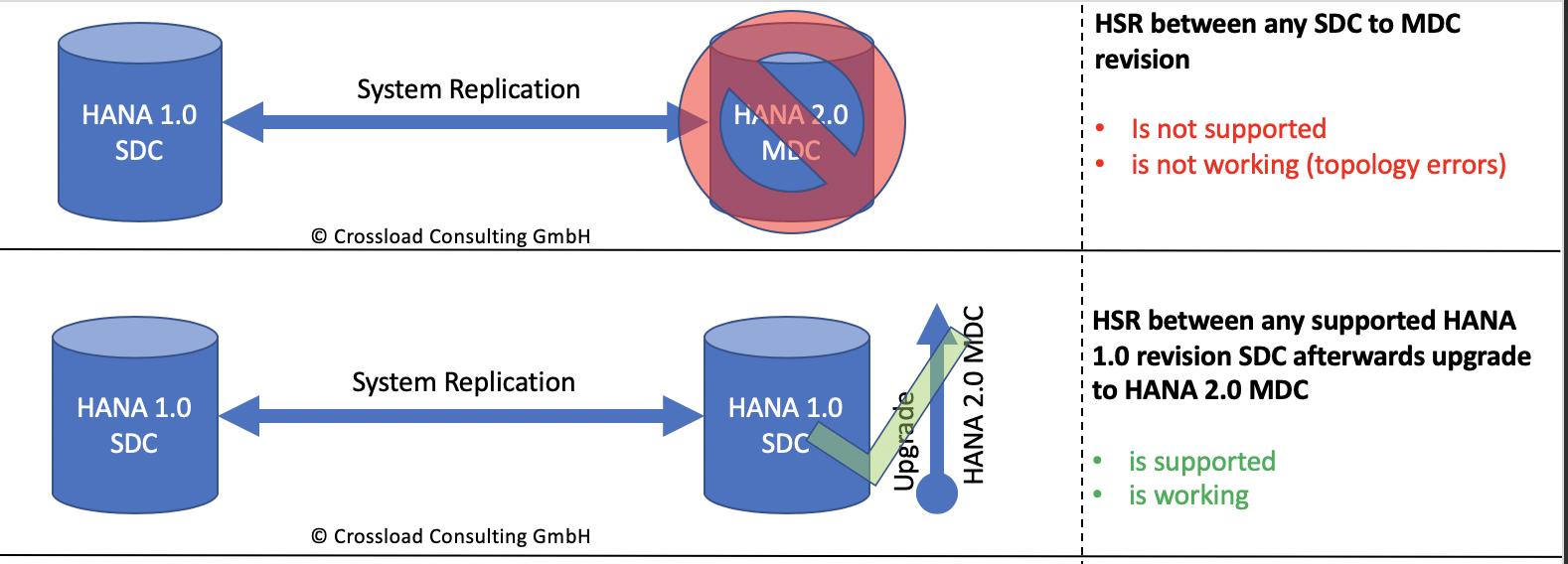 HANA 1 0 upgrade scenarios