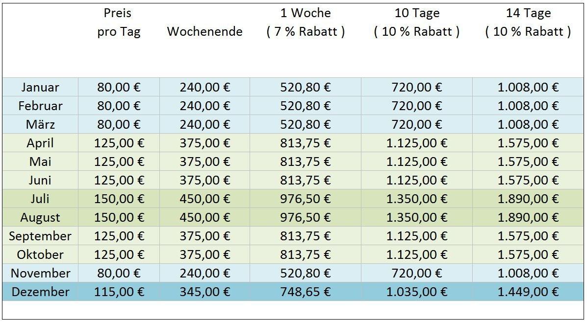 Mietpreis Verhandeln
