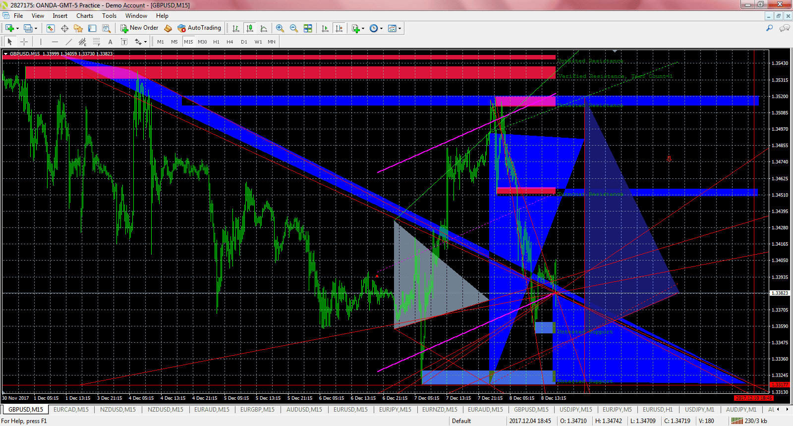 How to Trade Triangle Chart Patterns in Forex - blogger.com