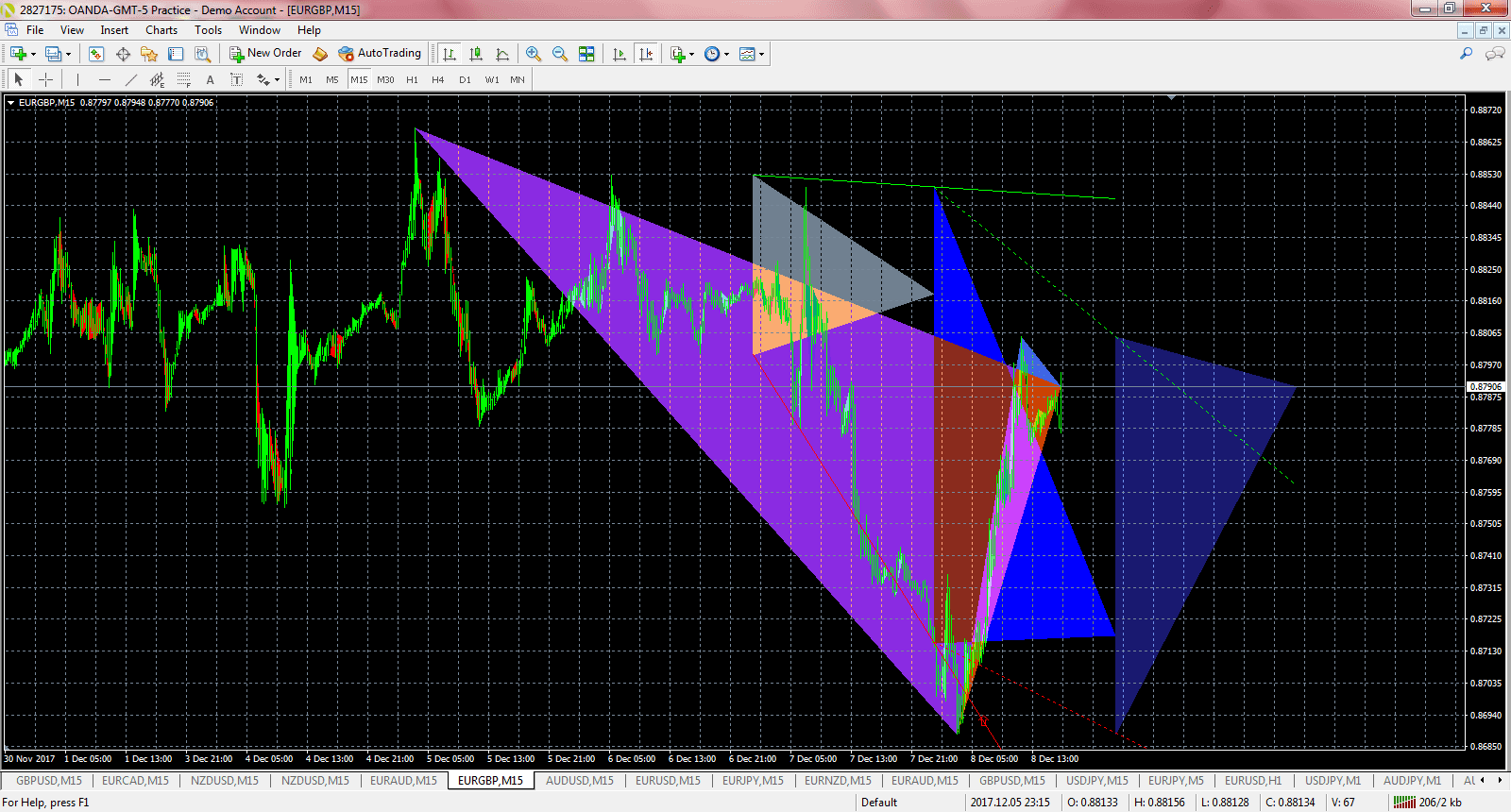 Trading the Triangle Pattern in Forex - ForexBoat Trading Academy