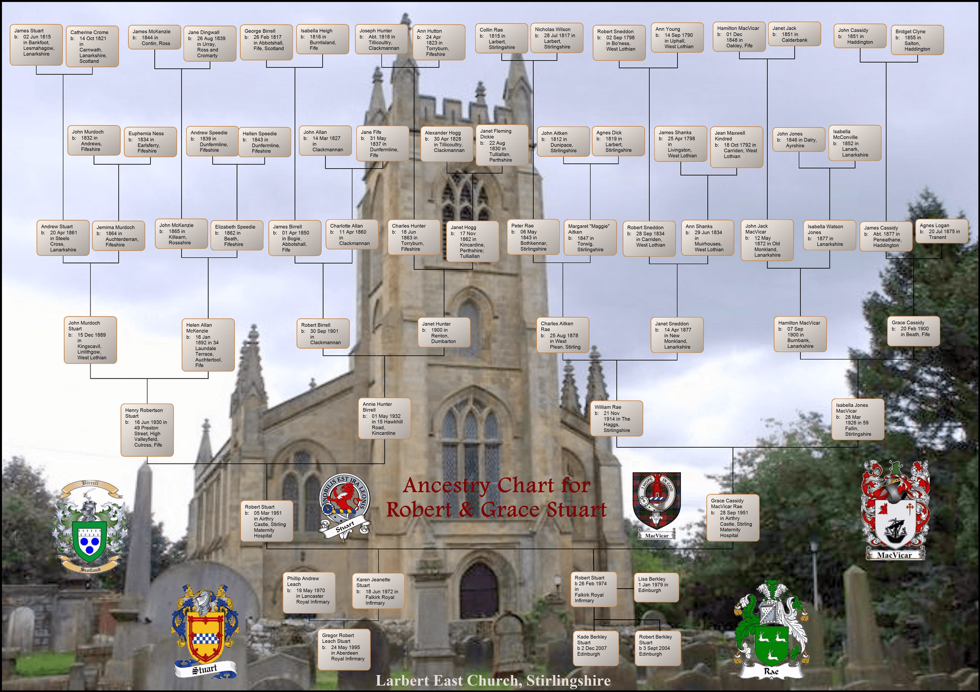 Sample family tree chart @uk genealogy com