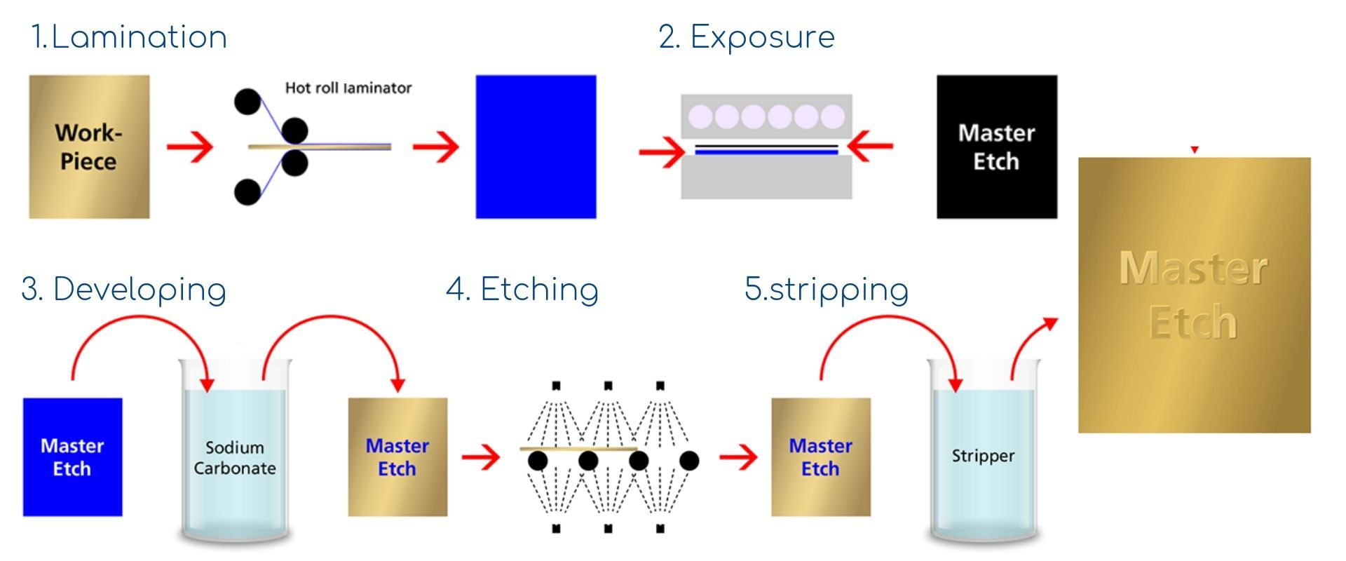 Chemical Etching Process