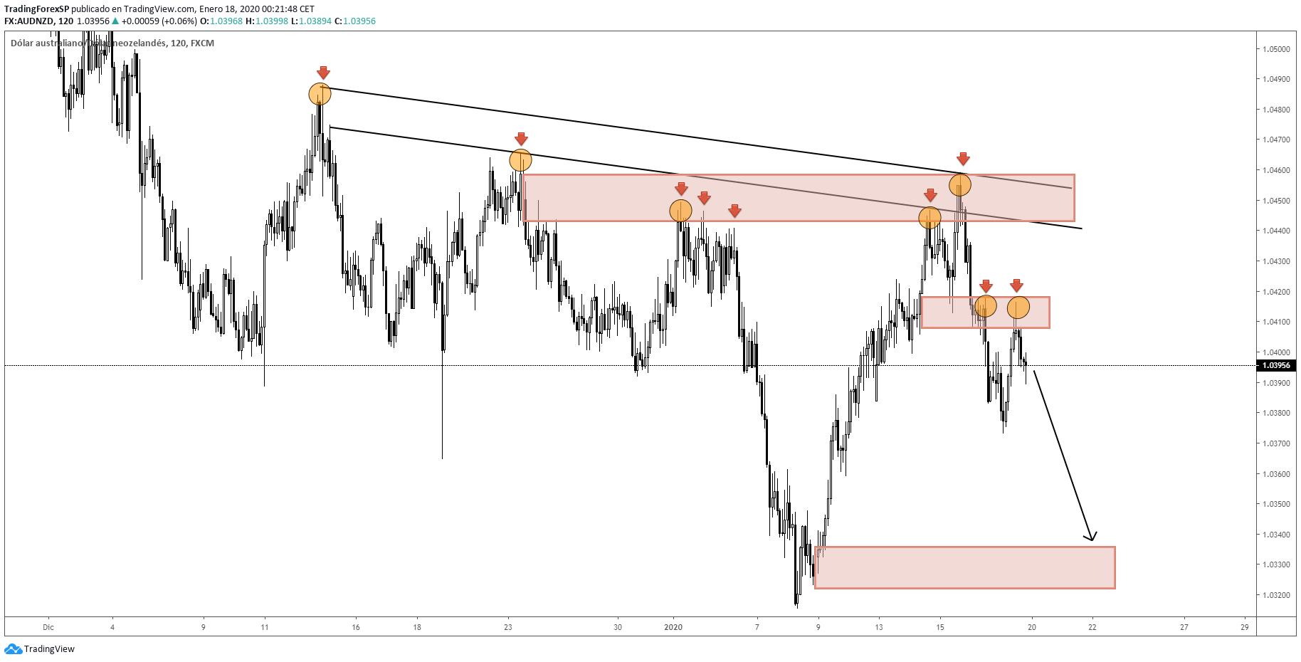 Combinación de líneas de tendencia, soportes y resistencias