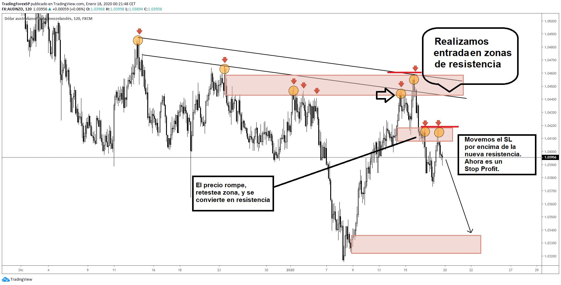 Convertir Stop Loss en Stop Profit