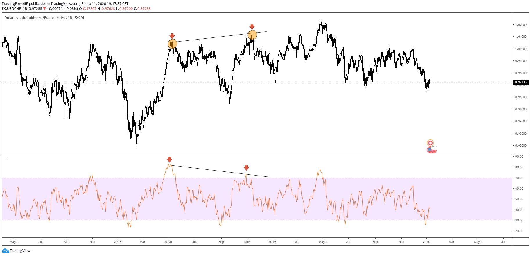 Divergencias en Forex