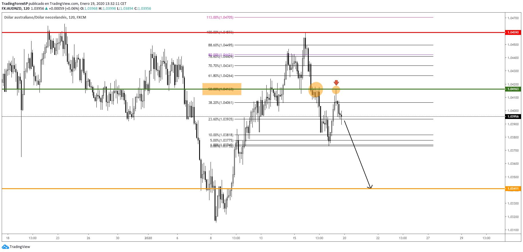 Estrategia Acción del precio con Fibonacci