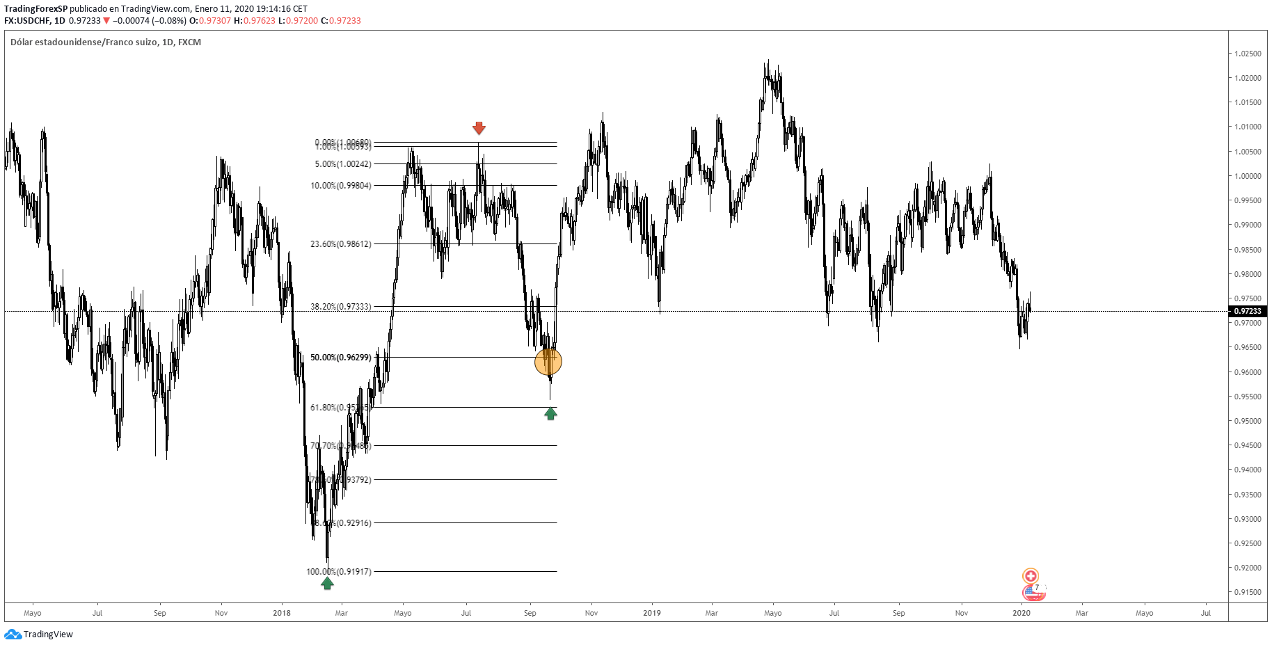 Fibonacci en Forex