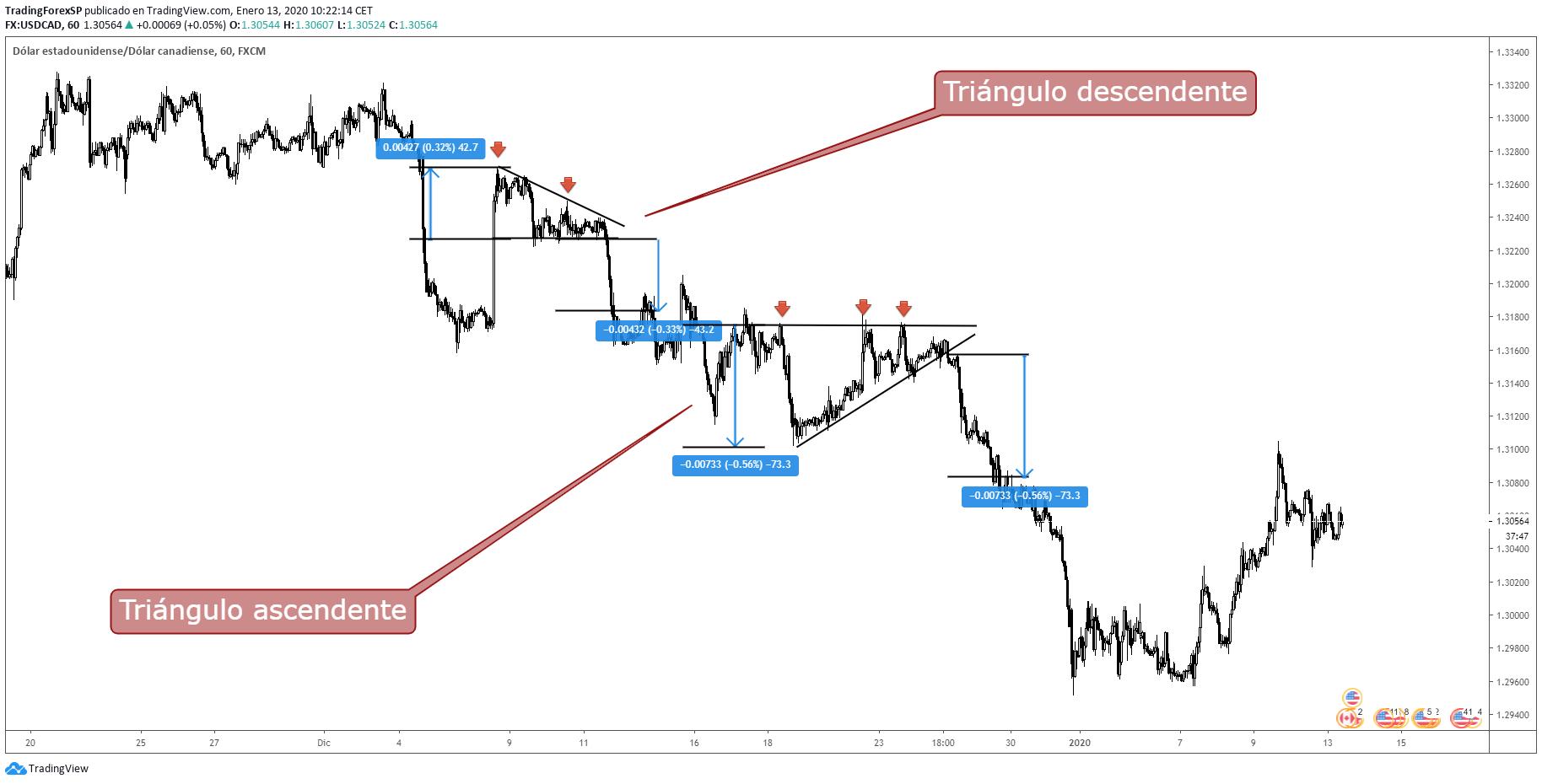 Figura triángulo ascendente descendente