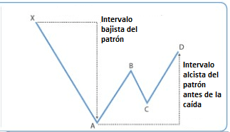 Intervalos dentro del patrón Gartley