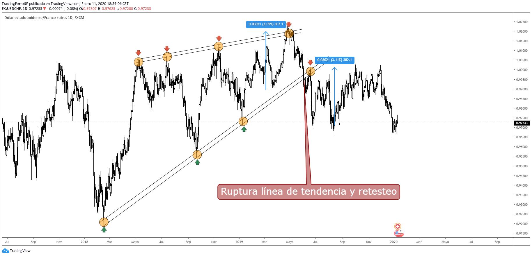 Líneas de tendencia Forex