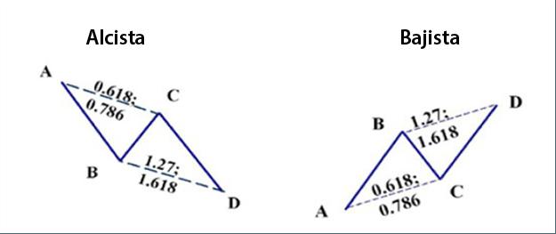Patrón Armónico AB=CD