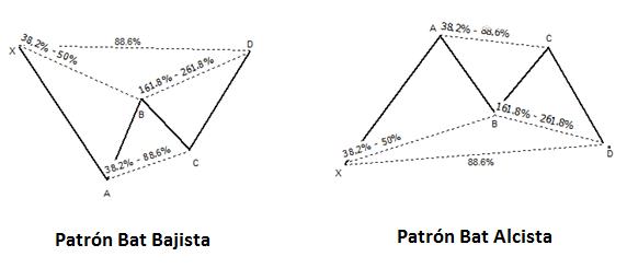 Patrón Armónico Bat
