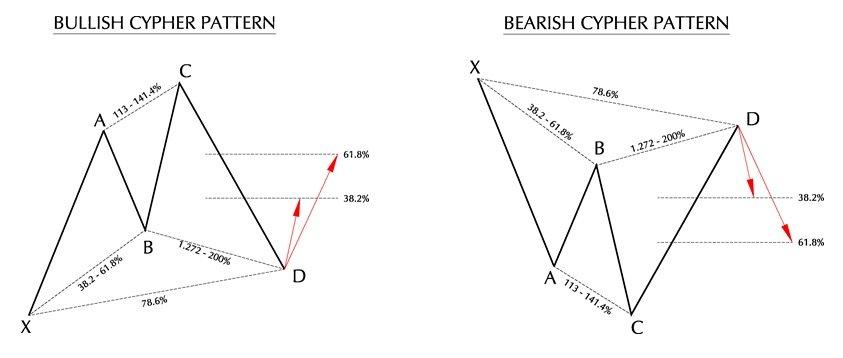 Patrón Armónico Cypher