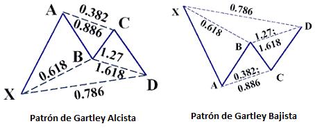 Patrón Armónico Gartley