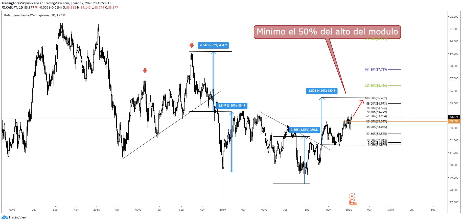 Ruptura de tendencia y modulo